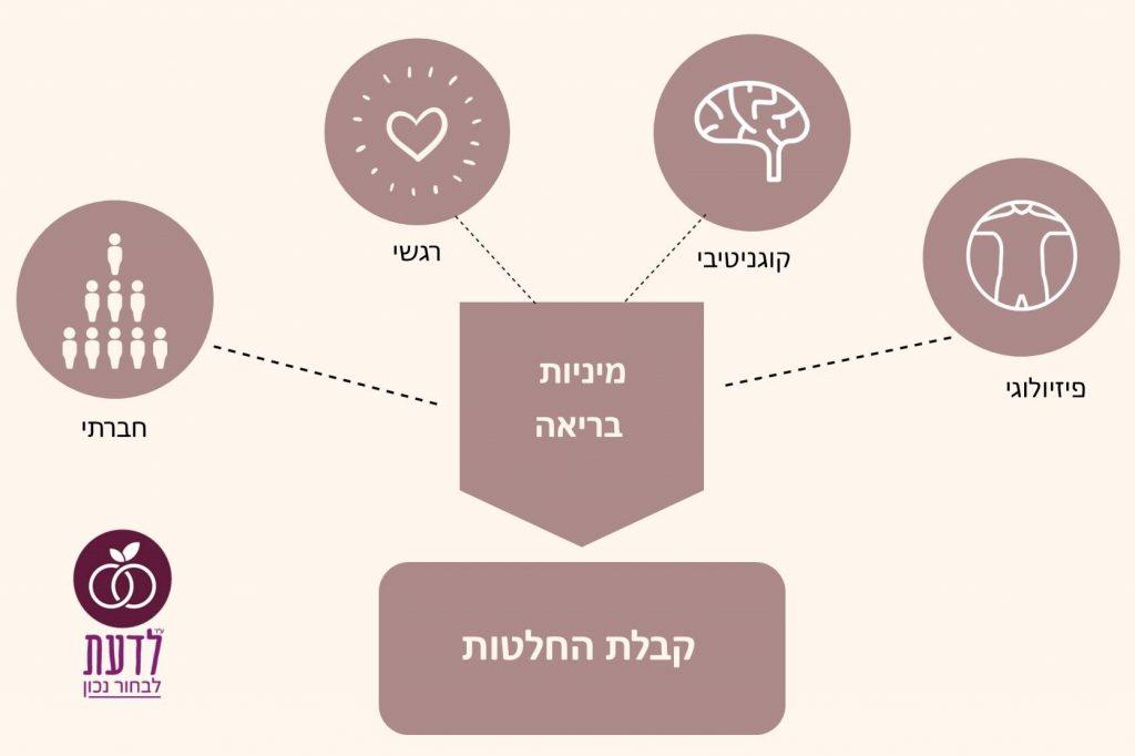 המודל של הנסל ופורטנברי